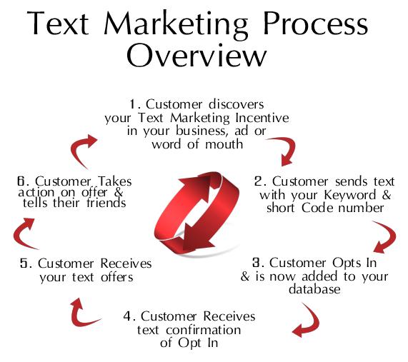 tex-marketing-cycle
